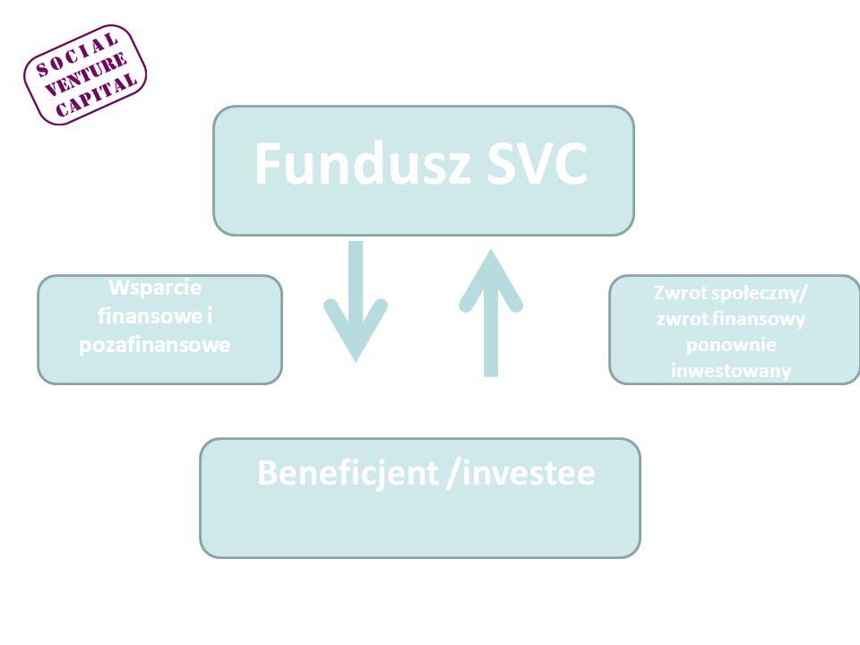 Fundusz SVC Darczyńca/Inwestor Głównie zwrot społeczny/zmiana społeczna Wsparcie finansowe