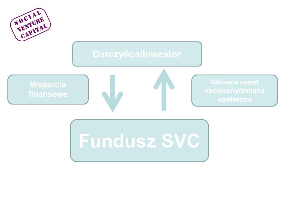 Pierwszy polski Fundusz SVC Pierwszy polski fundusz SVC czerpie wzory z instytucji typu VP i SVC Celem pierwszego w Polsce Funduszu SVC będzie wsparcie finansowe i merytoryczne podmiotów ekonomii społecznej (PES) czyli tych organizacji społecznych, które rozwiązują problemy społeczne przy pomocy działalności ekonomicznej tworząc miejsca pracy.