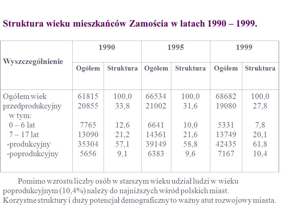 Struktura wieku mieszkańców Zamościa w latach 1990 – 1999. Wyszczególnienie 199019951999 OgółemStrukturaOgółemStrukturaOgółemStruktura Ogółem wiek prz
