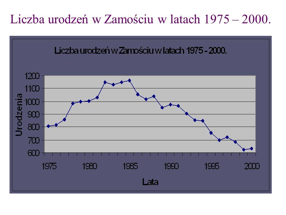MIASTA I REGIONY PARTNERSKIE Schwabisch Hall (Niemcy) – 1989 Żółkiew (Ukraina) – 1991 Sumy (Ukraina) – 1996 Loughborough (Anglia) – 1998 Bardejov (Słowacja) – 2003