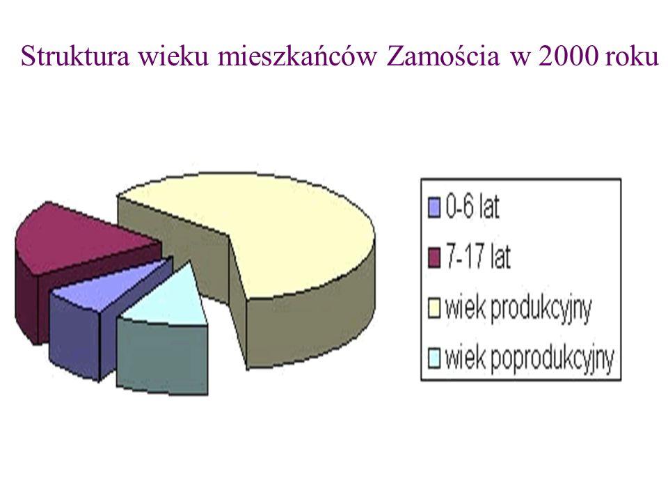 Struktura wieku mieszkańców Zamościa w latach 1990 – 1999.