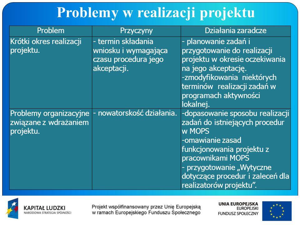 Problemy w realizacji projektu ProblemPrzyczynyDziałania zaradcze Krótki okres realizacji projektu. - termin składania wniosku i wymagająca czasu proc