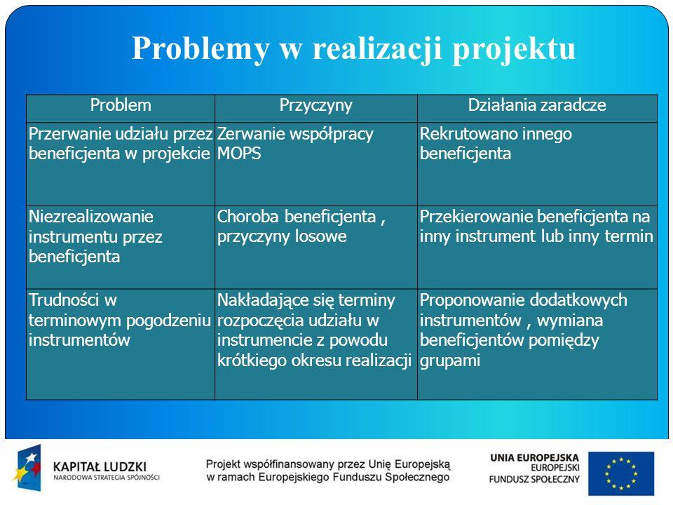 Problemy w realizacji projektu ProblemPrzyczynyDziałania zaradcze Przerwanie udziału przez beneficjenta w projekcie Zerwanie współpracy MOPS Rekrutowa