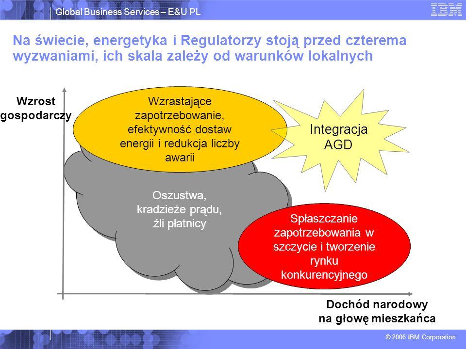 Global Business Services – E&U PL © 2006 IBM Corporation Na świecie, energetyka i Regulatorzy stoją przed czterema wyzwaniami, ich skala zależy od warunków lokalnych Wzrastające zapotrzebowanie, efektywność dostaw energii i redukcja liczby awarii Spłaszczanie zapotrzebowania w szczycie i tworzenie rynku konkurencyjnego Integracja AGD Oszustwa, kradzieże prądu, źli płatnicy Wzrost gospodarczy Dochód narodowy na głowę mieszkańca