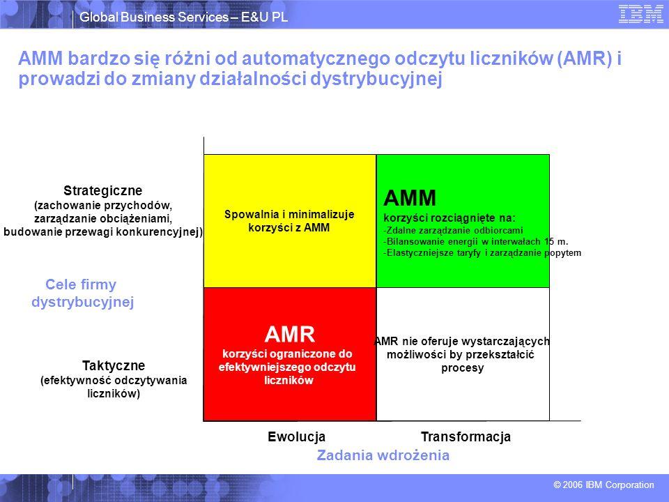 Global Business Services – E&U PL © 2006 IBM Corporation AMM bardzo się różni od automatycznego odczytu liczników (AMR) i prowadzi do zmiany działalności dystrybucyjnej Spowalnia i minimalizuje korzyści z AMM AMM korzyści rozciągnięte na: -Zdalne zarządzanie odbiorcami -Bilansowanie energii w interwałach 15 m.