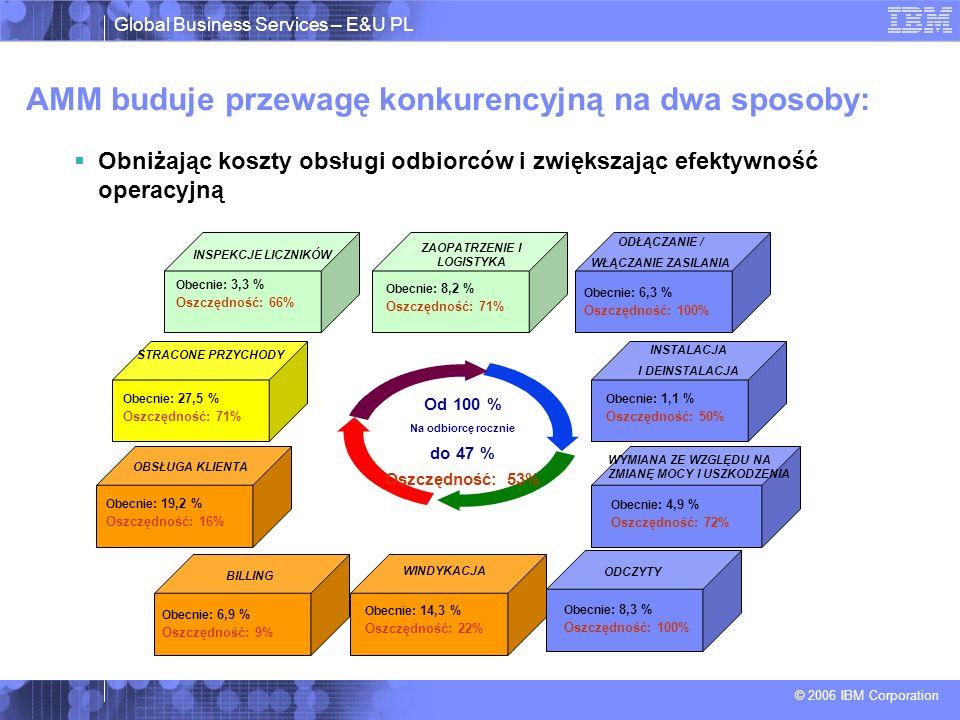 Global Business Services – E&U PL © 2006 IBM Corporation AMM buduje przewagę konkurencyjną na dwa sposoby: Obniżając koszty obsługi odbiorców i zwiększając efektywność operacyjną Od 100 % Na odbiorcę rocznie do 47 % Oszczędność: 53% WYMIANA ZE WZGLĘDU NA ZMIANĘ MOCY I USZKODZENIA Obecnie : 27,5 % Oszczędność: 71% STRACONE PRZYCHODY OBSŁUGA KLIENTA INSTALACJA I DEINSTALACJA ODŁĄCZANIE / WŁĄCZANIE ZASILANIA INSPEKCJE LICZNIKÓW ZAOPATRZENIE I LOGISTYKA Obecnie : 3,3 % Oszczędność: 66% Obecnie : 8,2 % Oszczędność: 71% Obecnie : 6,3 % Oszczędność: 100% Obecnie : 1,1 % Oszczędność: 50% Obecnie : 4,9 % Oszczędność: 72% BILLING ODCZYTY WINDYKACJA Obecnie : 8,3 % Oszczędność: 100% Obecnie : 14,3 % Oszczędność: 22% Obecnie : 6,9 % Oszczędność: 9% Obecnie : 19,2 % Oszczędność: 16%