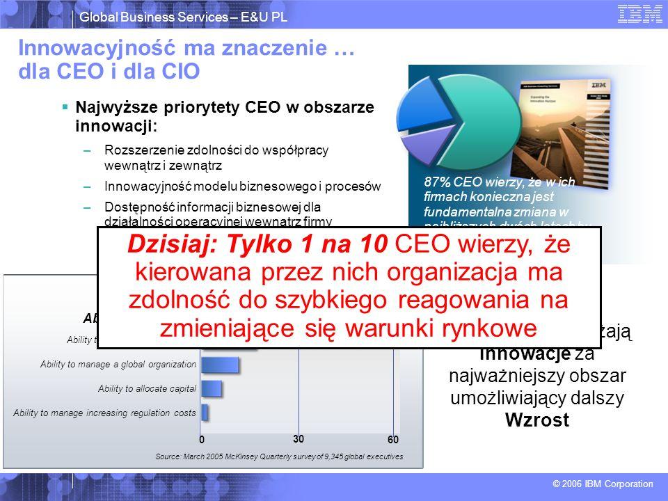 Global Business Services – E&U PL © 2006 IBM Corporation Innowacyjność ma znaczenie … dla CEO i dla CIO 87% CEO wierzy, że w ich firmach konieczna jest fundamentalna zmiana w najbliższych dwóch latach by wykorzystać innowacje Source: 2006 IBM Global CEO Survey Najwyższe priorytety CEO w obszarze innowacji: –Rozszerzenie zdolności do współpracy wewnątrz i zewnątrz –Innowacyjność modelu biznesowego i procesów –Dostępność informacji biznesowej dla działalności operacyjnej wewnątrz firmy Ability to manage increasing regulation costs Ability to allocate capital Ability to manage a global organization Ability to allocate the best talent Ability to innovate 0 30 60 Source: March 2005 McKinsey Quarterly survey of 9,345 global executives CIO and CTO uważają Innowacje za najważniejszy obszar umożliwiający dalszy Wzrost Dzisiaj: Tylko 1 na 10 CEO wierzy, że kierowana przez nich organizacja ma zdolność do szybkiego reagowania na zmieniające się warunki rynkowe