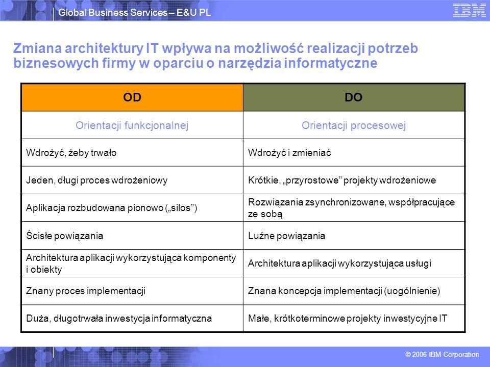 Global Business Services – E&U PL © 2006 IBM Corporation Dlaczego oprogramowanie IBM WebSphere .
