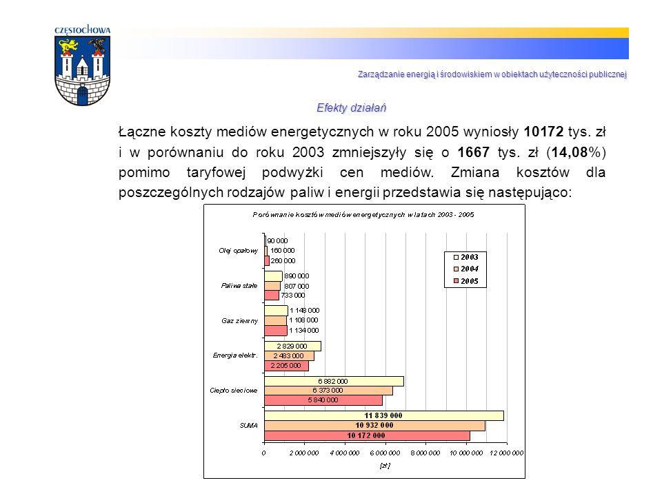 Łączne koszty mediów energetycznych w roku 2005 wyniosły 10172 tys. zł i w porównaniu do roku 2003 zmniejszyły się o 1667 tys. zł (14,08%) pomimo tary