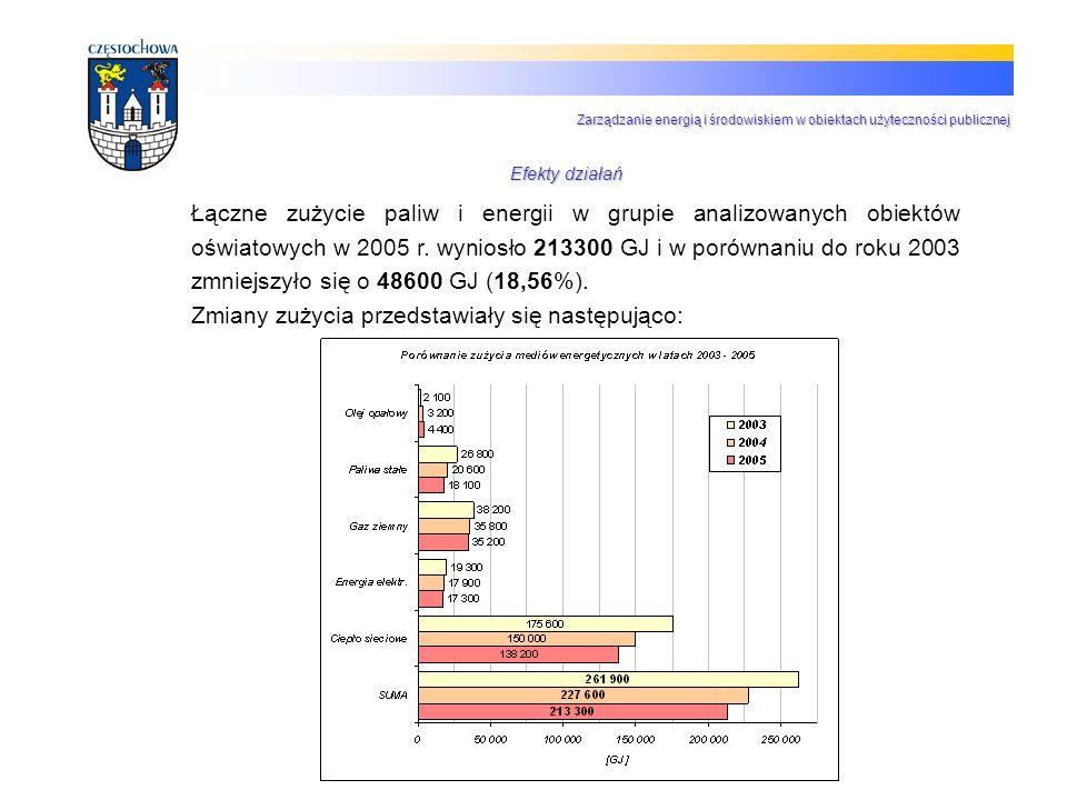 Łączne zużycie paliw i energii w grupie analizowanych obiektów oświatowych w 2005 r. wyniosło 213300 GJ i w porównaniu do roku 2003 zmniejszyło się o