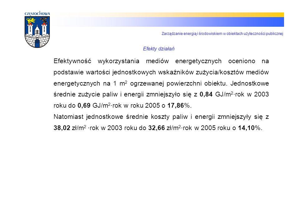 Efektywność wykorzystania mediów energetycznych oceniono na podstawie wartości jednostkowych wskaźników zużycia/kosztów mediów energetycznych na 1 m 2