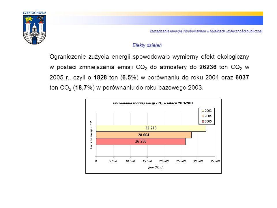 Ograniczenie zużycia energii spowodowało wymierny efekt ekologiczny w postaci zmniejszenia emisji CO 2 do atmosfery do 26236 ton CO 2 w 2005 r., czyli