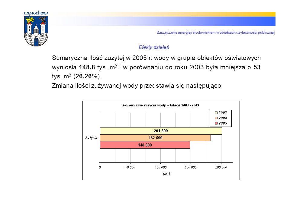 Sumaryczna ilość zużytej w 2005 r. wody w grupie obiektów oświatowych wyniosła 148,8 tys. m 3 i w porównaniu do roku 2003 była mniejsza o 53 tys. m 3