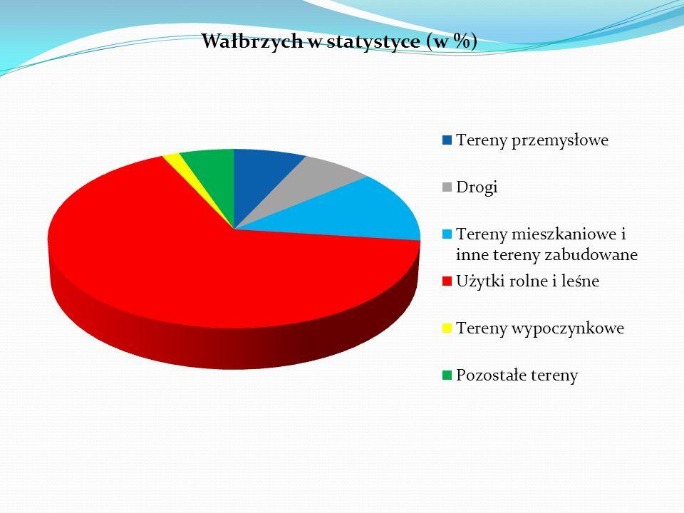 II - Wałbrzych w statystyce Powierzchnia gminy: 85 km 2 w tym: Tereny przemysłowe – 7% Drogi – 7% Tereny mieszkaniowe i inne tereny zabudowane – 13% U