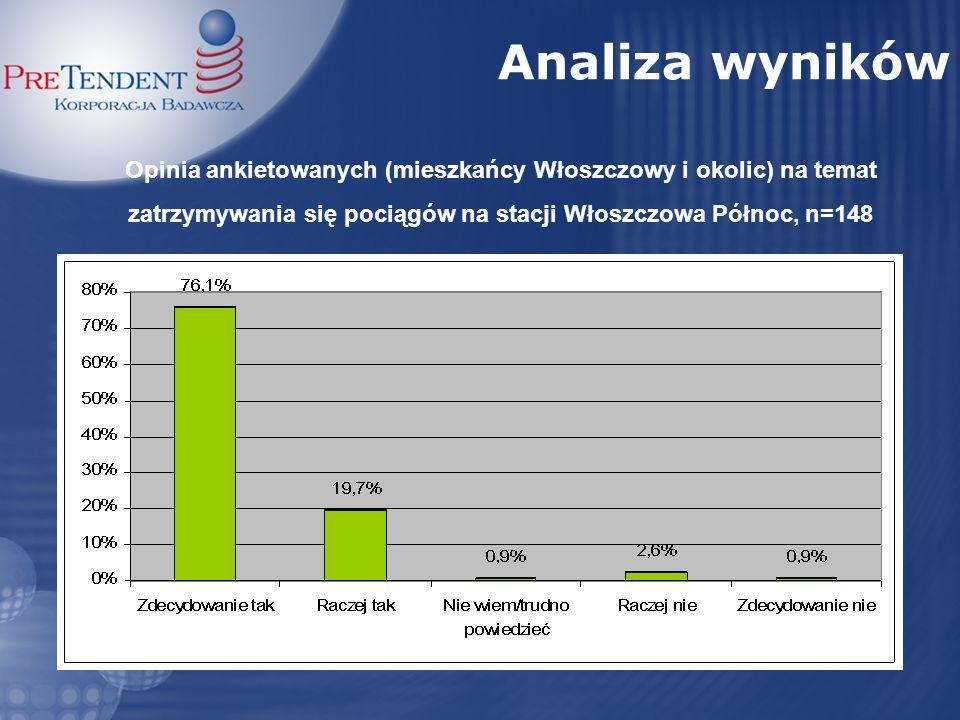 Opinia ankietowanych (mieszkańcy Włoszczowy i okolic) na temat zatrzymywania się pociągów na stacji Włoszczowa Północ, n=148 Analiza wyników