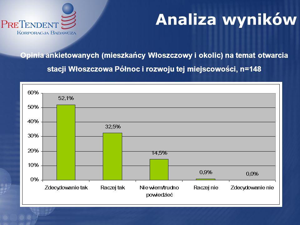 Opinia ankietowanych (mieszkańcy Włoszczowy i okolic) na temat otwarcia stacji Włoszczowa Północ i rozwoju tej miejscowości, n=148 Analiza wyników