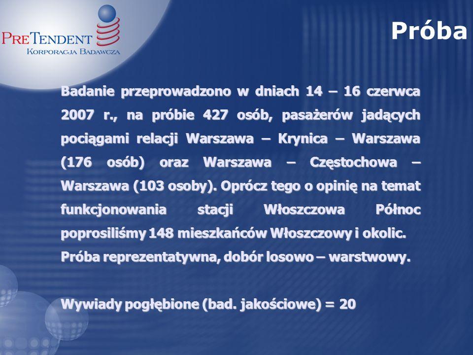 Badanie przeprowadzono w dniach 14 – 16 czerwca 2007 r., na próbie 427 osób, pasażerów jadących pociągami relacji Warszawa – Krynica – Warszawa (176 o