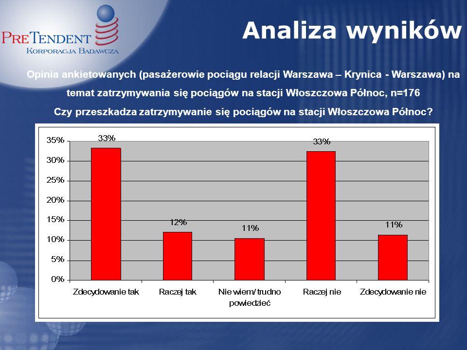 Opinia ankietowanych (pasażerowie pociągu relacji Warszawa – Częstochowa - Warszawa) na temat zatrzymywania się pociągów na stacji Włoszczowa Północ, n=103 Czy przeszkadza zatrzymywanie się pociągów na stacji Włoszczowa Północ.