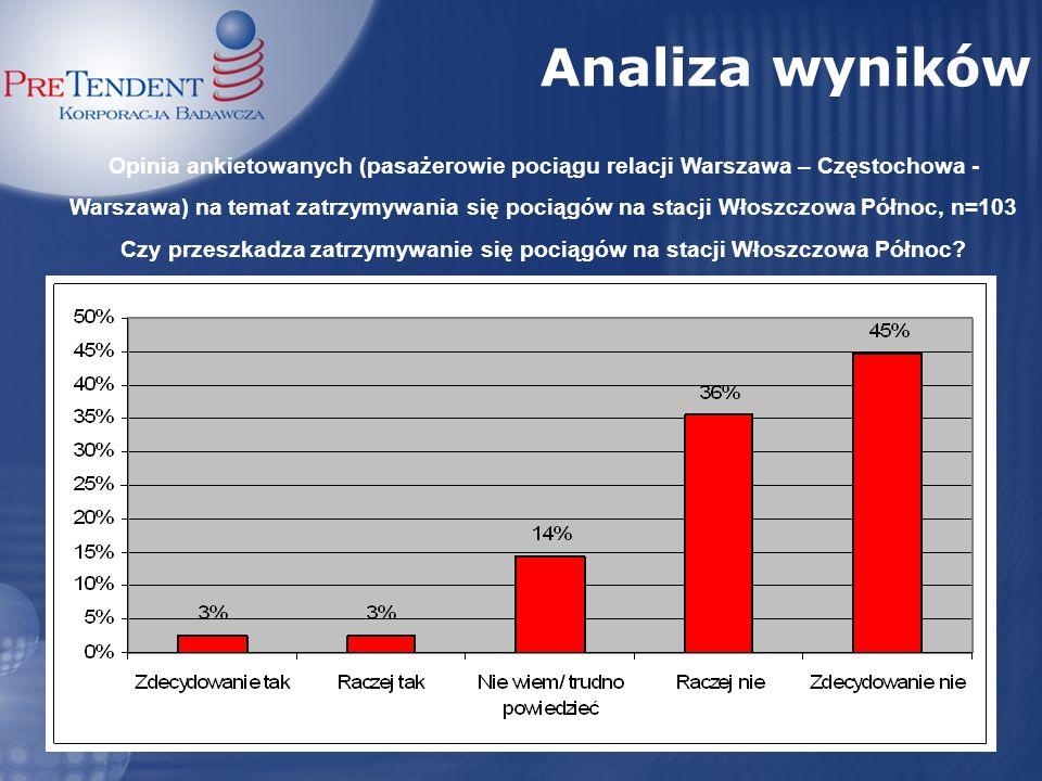 Opinia ankietowanych (pasażerowie pociągu relacji Warszawa – Częstochowa - Warszawa) na temat zatrzymywania się pociągów na stacji Włoszczowa Północ,