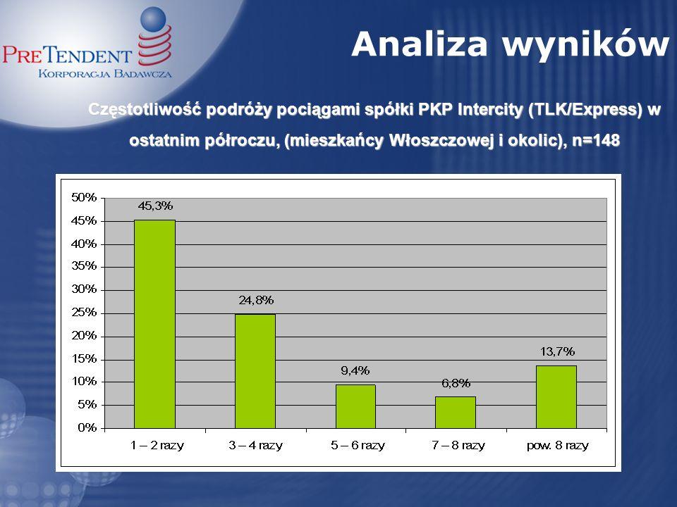 Trasy najczęściej wybierane przez ankietowanych (mieszkańcy Włoszczowy i okolic), n=148 Analiza wyników