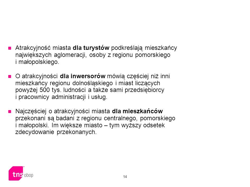14 Atrakcyjność miasta dla turystów podkreślają mieszkańcy największych aglomeracji, osoby z regionu pomorskiego i małopolskiego. O atrakcyjności dla