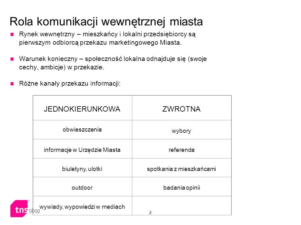 2 Rola komunikacji wewnętrznej miasta Rynek wewnętrzny – mieszkańcy i lokalni przedsiębiorcy są pierwszym odbiorcą przekazu marketingowego Miasta. War