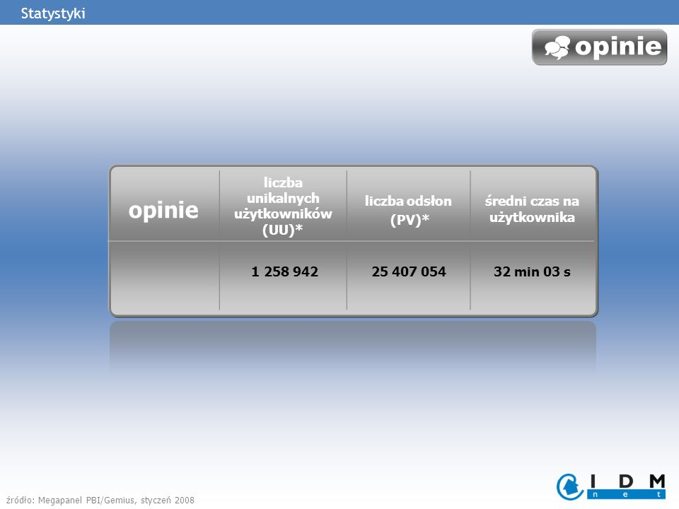 opinie liczba unikalnych użytkowników (UU)* liczba odsłon (PV)* średni czas na użytkownika 1 258 94225 407 05432 min 03 s opinie Statystyki źródło: Megapanel PBI/Gemius, styczeń 2008