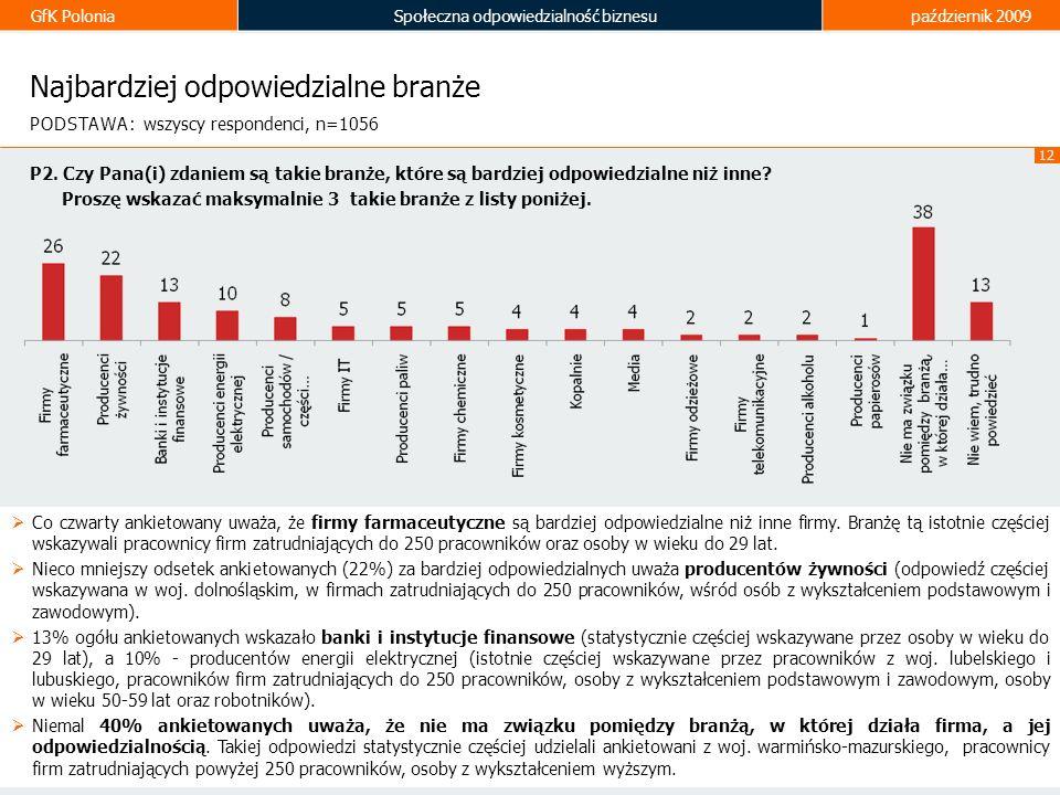 GfK PoloniaSpołeczna odpowiedzialność biznesupaździernik 2009 12 Najbardziej odpowiedzialne branże Co czwarty ankietowany uważa, że firmy farmaceutycz