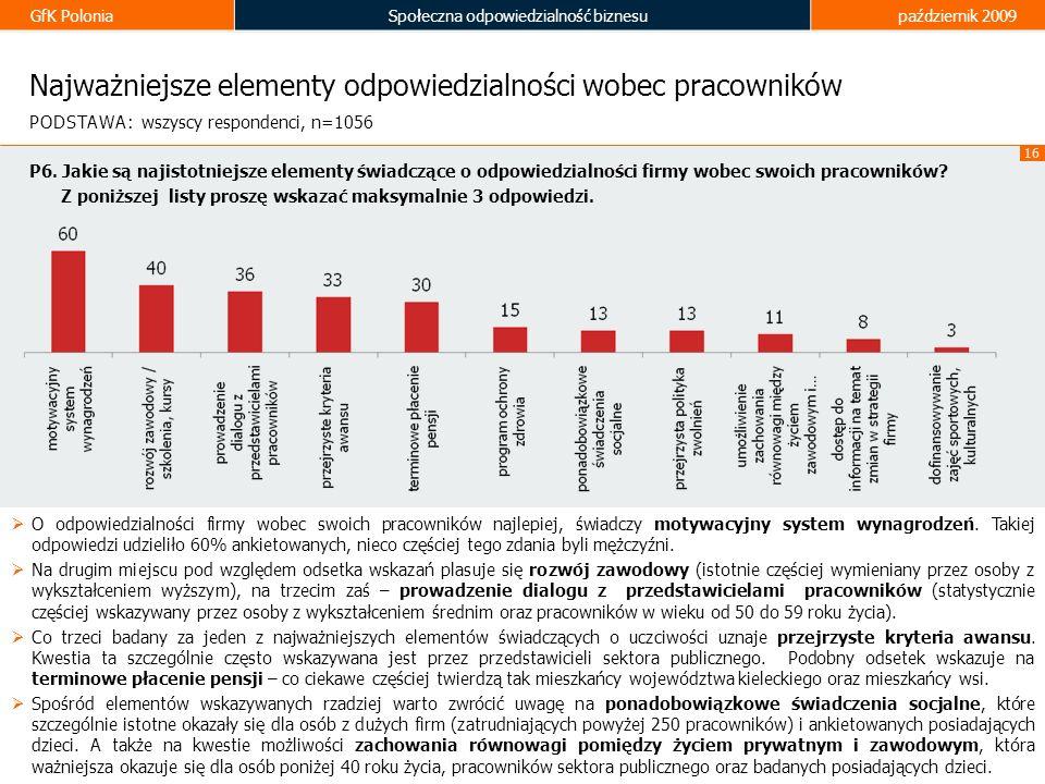 GfK PoloniaSpołeczna odpowiedzialność biznesupaździernik 2009 16 Najważniejsze elementy odpowiedzialności wobec pracowników O odpowiedzialności firmy