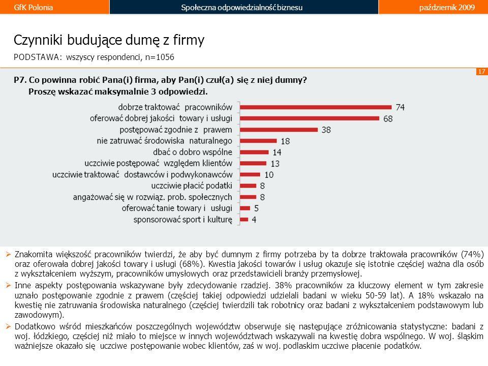 GfK PoloniaSpołeczna odpowiedzialność biznesupaździernik 2009 17 Czynniki budujące dumę z firmy Znakomita większość pracowników twierdzi, że aby być d