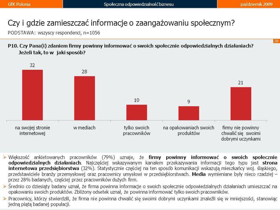 GfK PoloniaSpołeczna odpowiedzialność biznesupaździernik 2009 20 Czy i gdzie zamieszczać informacje o zaangażowaniu społecznym? Większość ankietowanyc