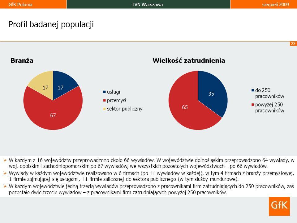 GfK PoloniaTVN Warszawa sierpień 2009 23 Profil badanej populacji W każdym z 16 województw przeprowadzono około 66 wywiadów. W województwie dolnośląsk