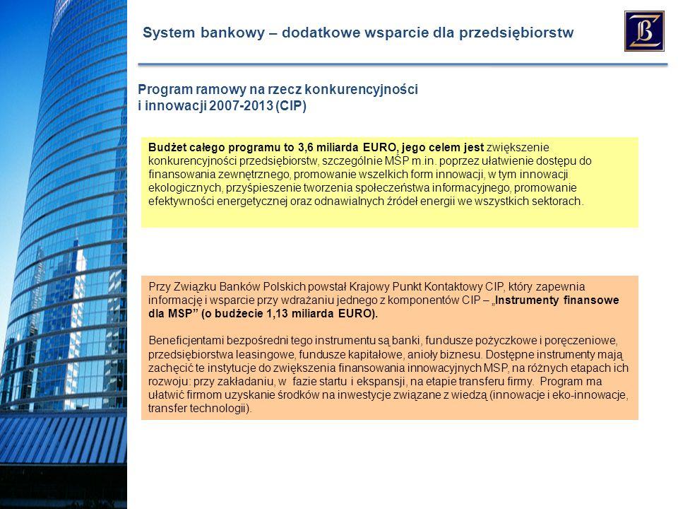 System bankowy – dodatkowe wsparcie dla przedsiębiorstw Przy Związku Banków Polskich powstał Krajowy Punkt Kontaktowy CIP, który zapewnia informację i wsparcie przy wdrażaniu jednego z komponentów CIP – Instrumenty finansowe dla MSP (o budżecie 1,13 miliarda EURO).