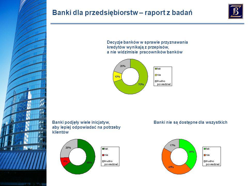 Banki dla przedsiębiorstw – raport z badań Banki podjęły wiele inicjatyw, aby lepiej odpowiadać na potrzeby klientów Banki nie są dostępne dla wszystkich Decyzje banków w sprawie przyznawania kredytów wynikają z przepisów, a nie widzimisie pracowników banków