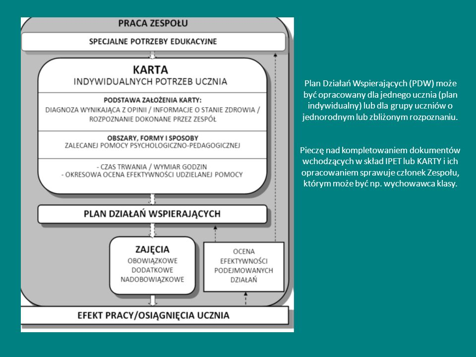 Przykład KIPU