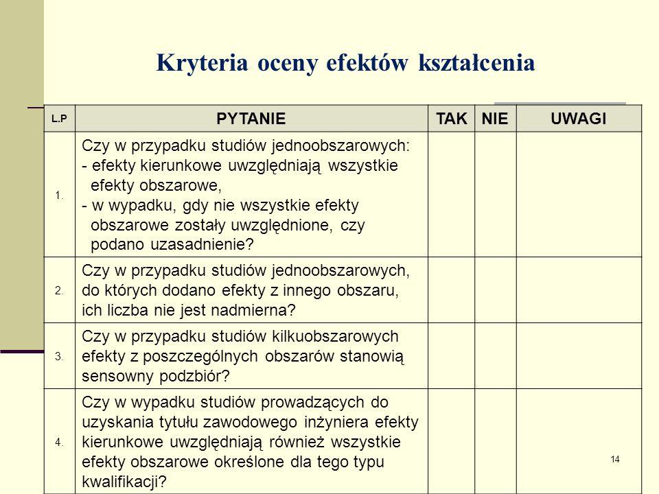 Kryteria oceny efektów kształcenia L.P PYTANIETAKNIEUWAGI 1.