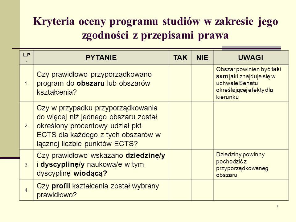 Kryteria oceny programu studiów w zakresie jego zgodności z przepisami prawa L.P.