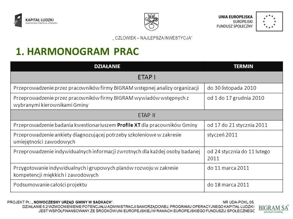 CZLOWIEK – NAJLEPSZA INWESTYCJA DZIAŁANIETERMIN ETAP I Przeprowadzenie przez pracowników firmy BIGRAM wstępnej analizy organizacjido 30 listopada 2010