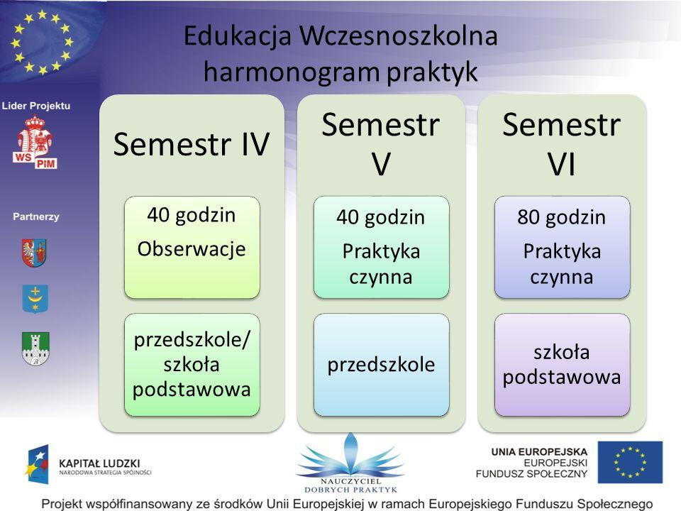 Edukacja Wczesnoszkolna harmonogram praktyk Semestr IV 40 godzin Obserwacje przedszkole/ szkoła podstawowa Semestr V 40 godzin Praktyka czynna przedsz