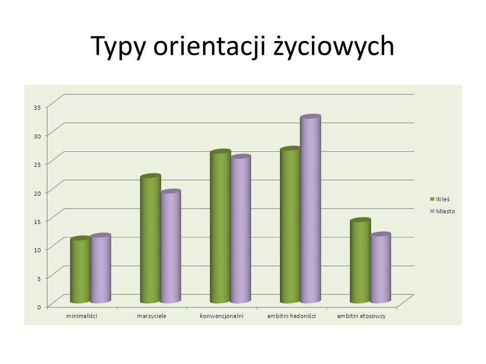 Typy orientacji życiowych