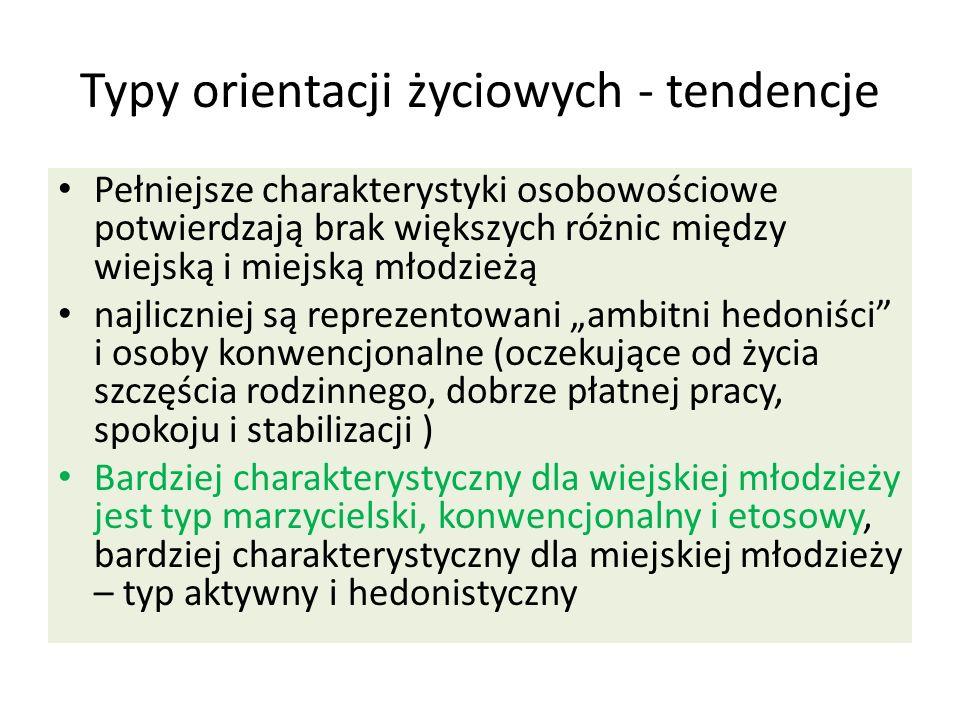 Typy orientacji życiowych - tendencje Pełniejsze charakterystyki osobowościowe potwierdzają brak większych różnic między wiejską i miejską młodzieżą n