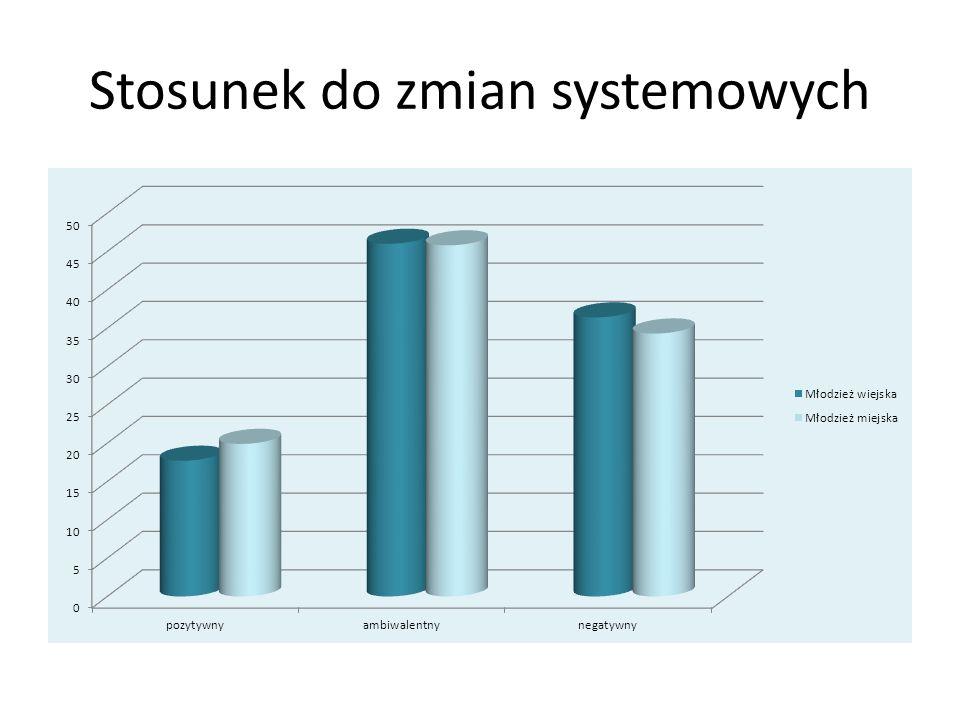 Stosunek do zmian systemowych