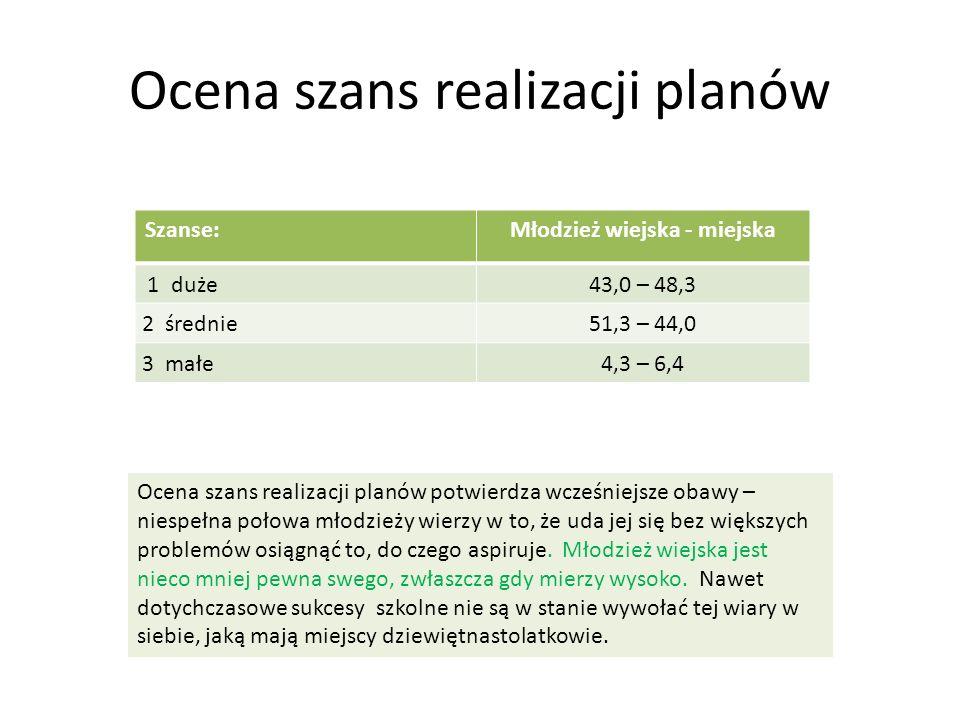 Ocena szans realizacji planów Szanse:Młodzież wiejska - miejska 1 duże43,0 – 48,3 2 średnie51,3 – 44,0 3 małe4,3 – 6,4 Ocena szans realizacji planów p