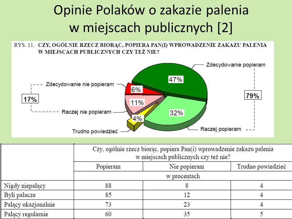 Opinie Polaków o przebywaniu wśród osób palących [2] Większość osób dorosłych nie aprobuje przebywania w środowisku, w którym mogą być narażeni na dym tytoniowy (na bierne palenie).