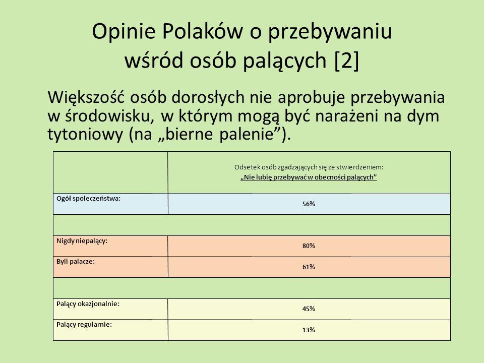 Opinie Polaków o przebywaniu wśród osób palących [2] Większość osób dorosłych nie aprobuje przebywania w środowisku, w którym mogą być narażeni na dym
