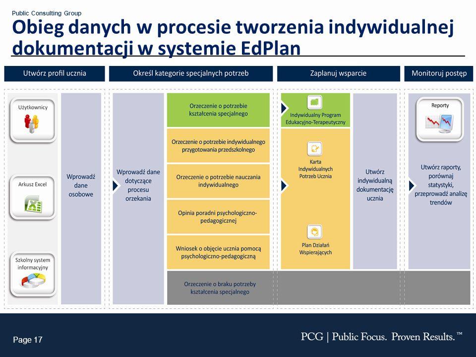 Page 17 Public Consulting Group Obieg danych w procesie tworzenia indywidualnej dokumentacji w systemie EdPlan