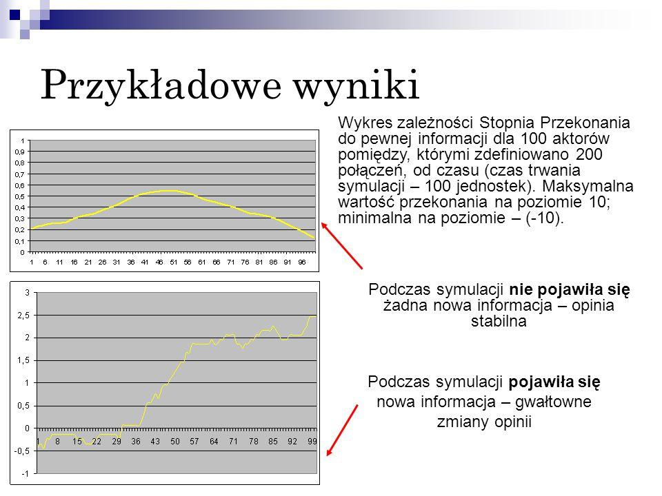 Przykładowe wyniki Wykres zależności Stopnia Przekonania do pewnej informacji dla 100 aktorów pomiędzy, którymi zdefiniowano 200 połączeń, od czasu (c