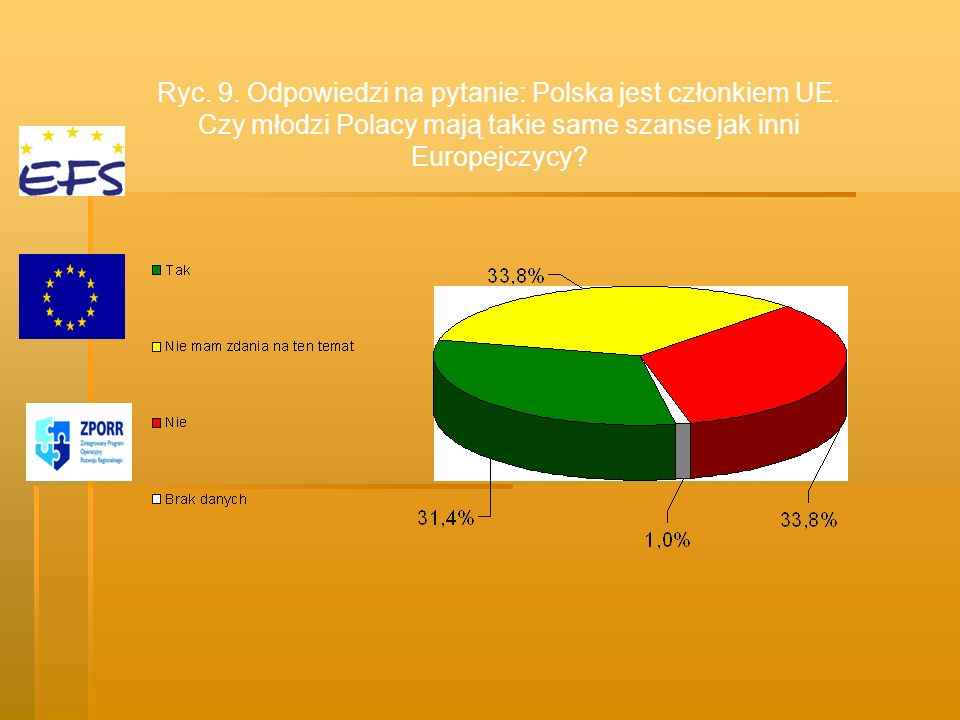 Ryc. 9. Odpowiedzi na pytanie: Polska jest członkiem UE. Czy młodzi Polacy mają takie same szanse jak inni Europejczycy?