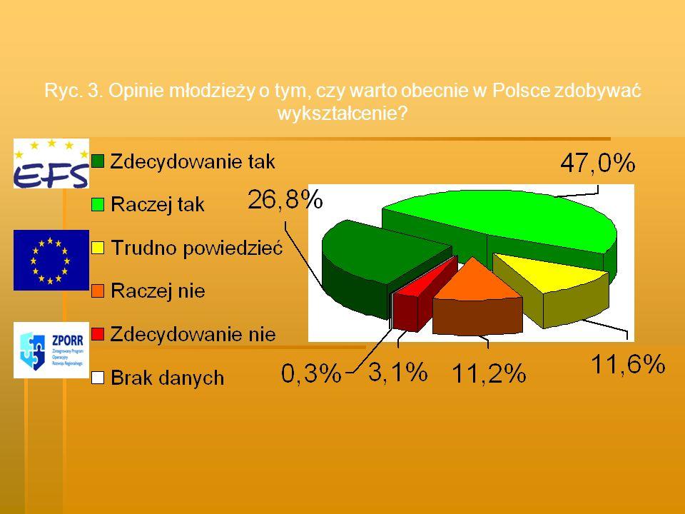 Ryc. 3. Opinie młodzieży o tym, czy warto obecnie w Polsce zdobywać wykształcenie?