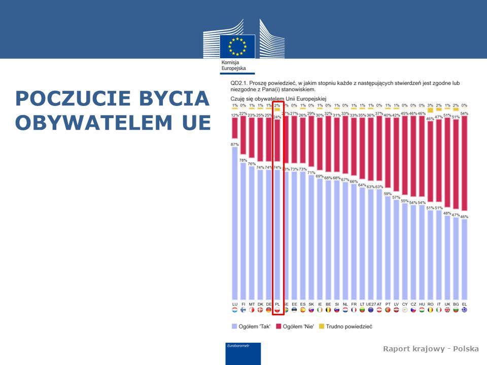 POCZUCIE BYCIA OBYWATELEM UE Raport krajowy - Polska